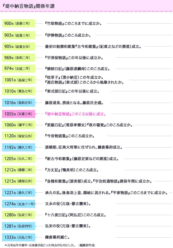 timeline_00.png